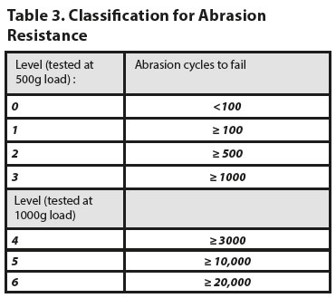 classification for abrasion resistance
