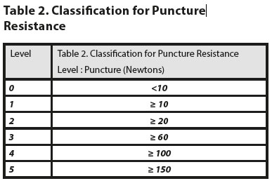 classification for puncture resistance