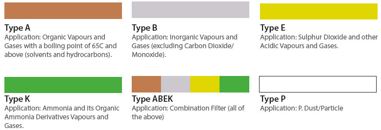 filter colour types chart