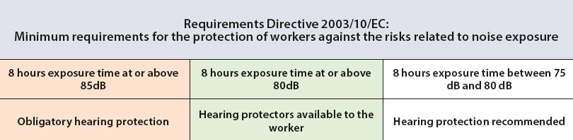Hearing Requirements Directive