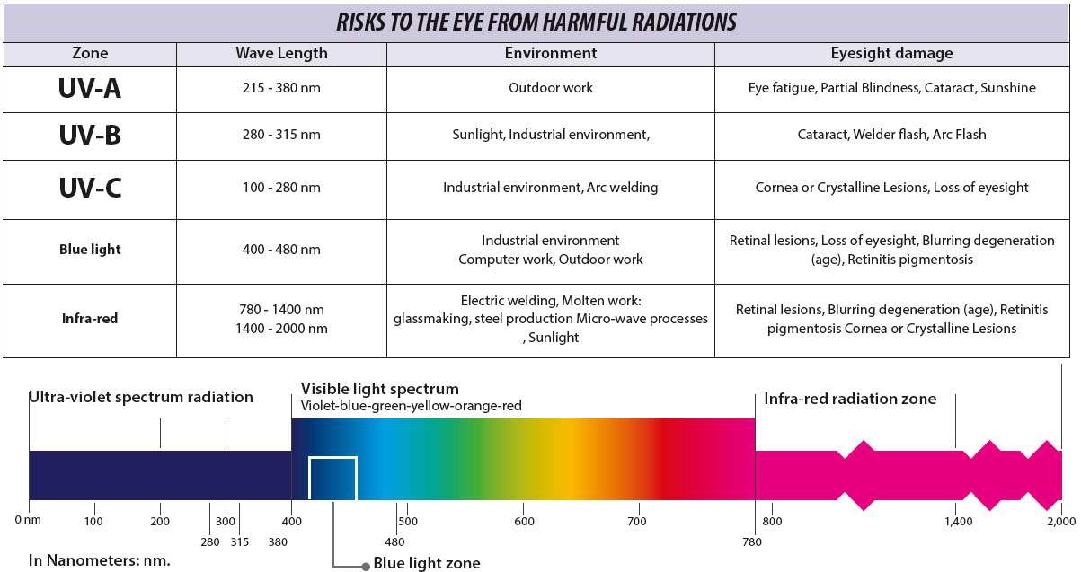 risks to the eyes