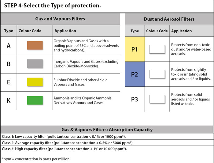 select type of protection