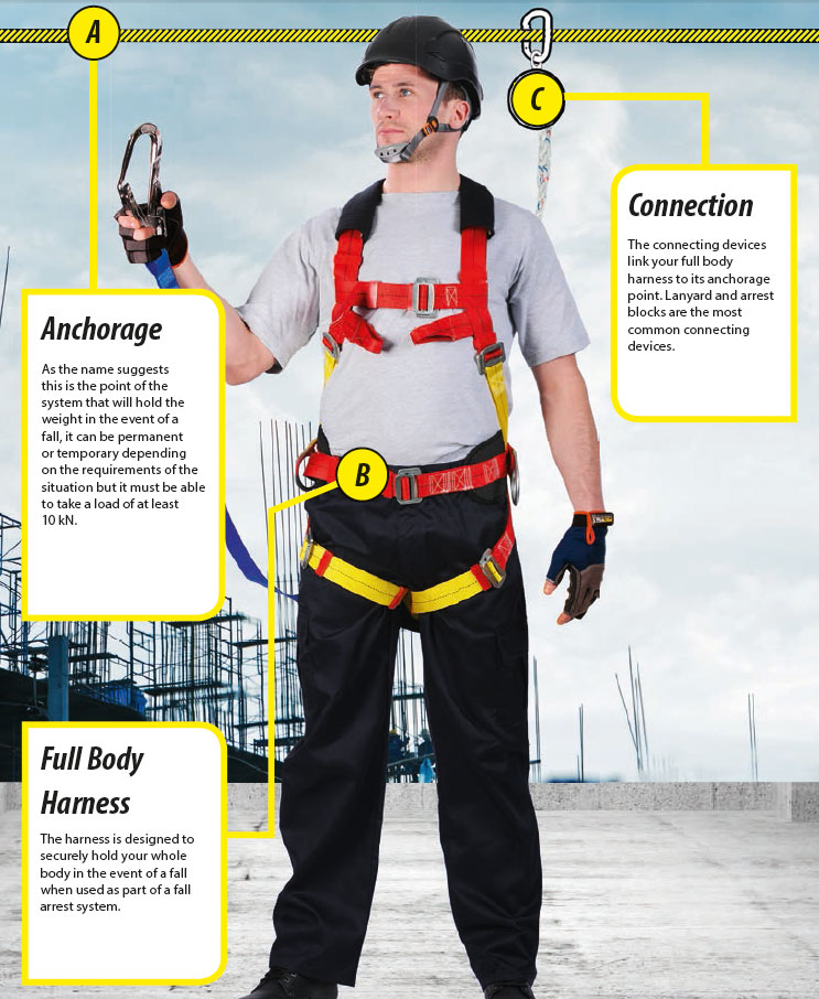 Application of Fall Protection