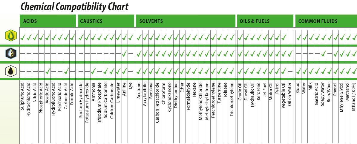Spill Control Chemical Compatibility Chart
