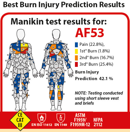 araflame gold coverall injury prediction