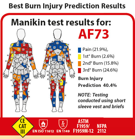 araflame silver coverall injury protection chart
