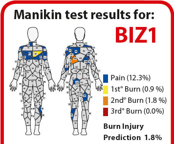 Bizweld Flame Resistant Coverall Test Results