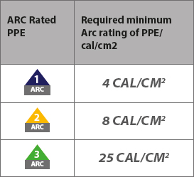 Arc rated PPE