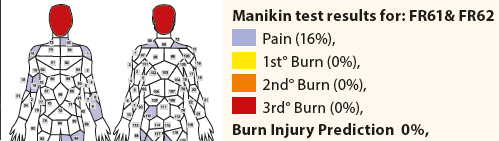 Manakin Test Results FR61 and FR62